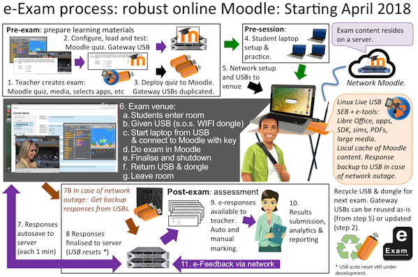 robust moodle workflow for e-exams